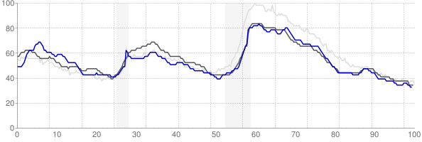 Tyler, Texas monthly unemployment rate chart